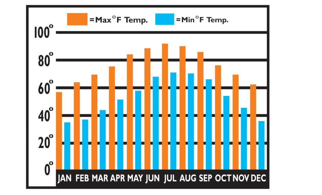 yearly average temperature